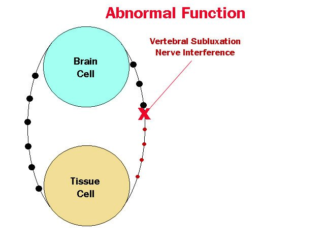 abnormal_function